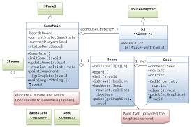 tic tac toe   java game programming case studygamettt graphicsooclassdiagram png