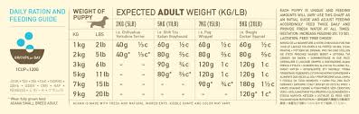 Toy Poodle Feeding Chart Puppy Small Breed Acana Pet Foods
