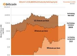 Bitcoin Charts Charts Bitcoin Charts Chartsbtc Twitter