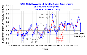 Global Warming Chart Images Did Global Warming Stop In 1998 Strike