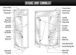 door structure terminology u0026 door terminology uk