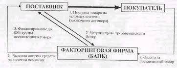 Реферат Факторинговые операции коммерческих банков com  Факторинговые операции коммерческих банков