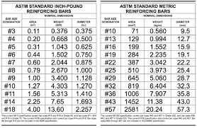 Bar Diameter Chart Rebar Size Chart Fractions Www Bedowntowndaytona Com