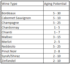 wine aging chart wine collecting understanding aging potential wine life in the scv