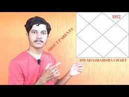 D12 Chart Dwadashamsha Analysis Essay