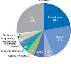 Diabetes Pie Chart Pie Chart Female Contemplating Cancer