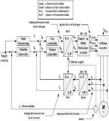 vector control of induction motor block diagram wiring diagrams fig 1 block diagram for indirect vector control of induction
