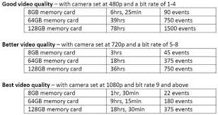 Sd Card Video Recording Time Chart Dashcam Sd Cards