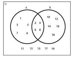 Elements Of A Venn Diagram Venn Diagram Elements Barca Fontanacountryinn Com