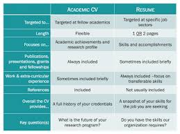 ... differences between an academic CV and a resume: Here is a summary of  what to include in your cover letter: