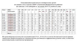 сопоставительный анализ контрольных срезов по итогам i й четверти  задачи на линейное уравнение