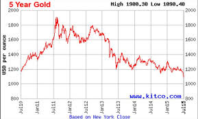 Gold Price Chart Over 5 Years Gold Price 5 Year December 2019