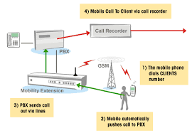 how does a mobile phone work mobilephone co in mobile