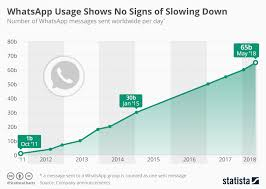 Chart Whatsapp Usage Shows No Signs Of Slowing Down Statista
