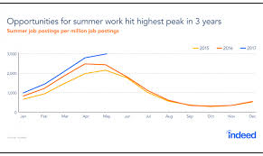 Summer Seasonal Jobs When Summer Is No Vacation What You Need To Know About Summer Jobs
