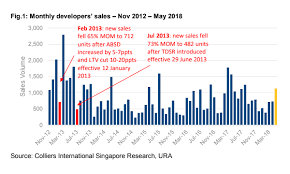 Sales Chart Chart Of The Day See How The Last 2 Property Curbs Dampened Home
