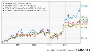 Bank Of America Stock Price Chart Bank Of America 2018 Favorite Bank Of America