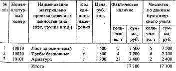 Реферат Инвентаризация важнейший элемент метода бухгалтерского  Итого фактически по описи Семнадцать тысяч сто руб