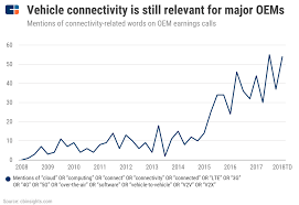 Whats Next For The Connected Car According To Automakers
