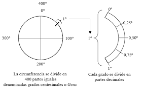Resultado de imagen de unidades lineales topograficas