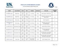Insulin Comparison Chart For Uk Hospital University Of