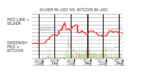 Silver And Gold A Hedge Against Inflation Bitcoins A
