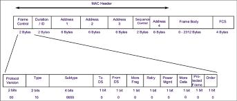 802 11 frame format 3 ieee 802 11 frame format download scientific diagram