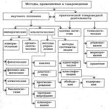 Тема Методы товароведения Контент платформа ru В товароведении применяются две группы методов методы научного познания и методы практической товароведной деятельности Классификация методов применяемых