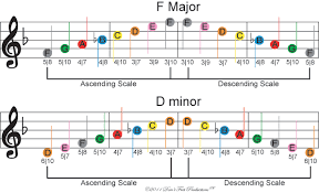 How To Read Guitar Scale Charts Dfp Easy Beginner Guitar Scales