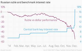 Chart S Of The Week The Currency Crisis In Russia Lsa