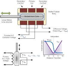 position sensor and linear positional sensors ldvt position sensor