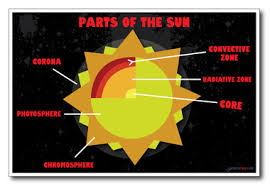 parts of the sun parts of the sun new classroom astronomy science poster