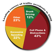 Chart Of Texting And Driving Statistics Texting While Driving The Dangerous Mistake