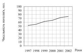 Види статистичних графіків і способи їх побудови Статистика  Лінійна діаграма відображує розмір показника у формі ліній різної довжини які утворюються в результаті з єднання крапок у координатному полі
