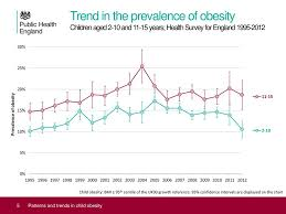 Child Obesity Chart Patterns And Trends In Child Obesity Ppt Download