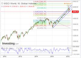 Msci World Stock Index Chart Msci World Index At Critical Support Further Weakness Could