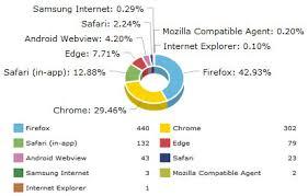 Google Charts Explorer Google Analytics Light Report Drupal Org