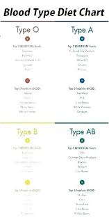 A Positive Blood Type Diet Chart 33 Specific Diets By Blood Type Chart