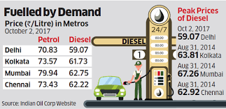 Petrol And Diesel Price In India Chart 2017 Diesel Prices Diesel Prices Soar To All Time High In Delhi