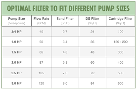 Pool Filter Size Chart Pool Filters For Dummies Cartridge Vs De Vs Sand Usa