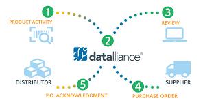 What Is Vmi Datalliance