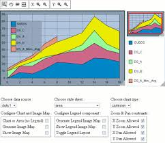 Rogue Wave Jviews Charts Sample Chart Components Jsf And