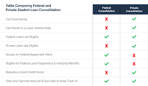 Student Loan Consolidation Guide The Simple Dollar