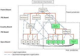 Organizational Chart Of Multinational Company Typical Organization Of A Multinational Company Like E G