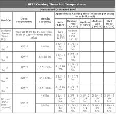 Roast Beef Temperature Chart Roast Beef Cooking Time How To Cook Quick Oats