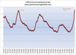 California Unemployment Dr Housing Bubble Blog