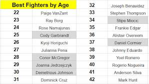 How Old Are Ranked Ufc Fighters Here Are The Oldest