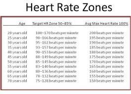 Target Bpm Chart Resting Heart Rate Bpm Chart Www Bedowntowndaytona Com