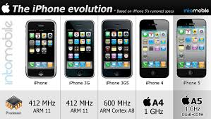 evolution of iphone inforgraphics the iphone evolution