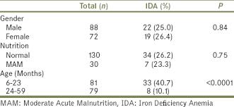 Iron Deficiency Anemia Among Preschool Children Belonging To